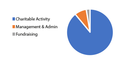 PIE CHART - How We Spend Our Money
